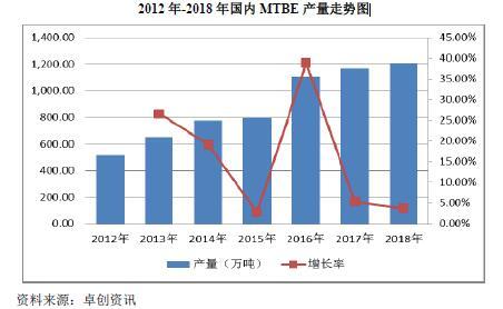 2018-2019年MTBE行业市场供求需求变化分析
