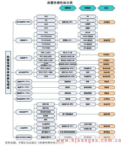 2018-2019年TPE行业市场发展现状分析