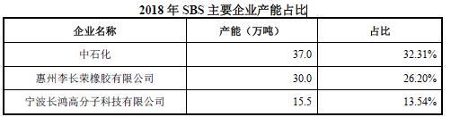2018-2019年苯乙烯类热塑性弹性体TPES行业产品竞争格局和龙头企业分析