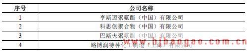 国际主要TPU 生产企业