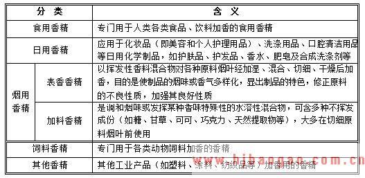 2015-2020年中国香料香精行业市场发展现状分析