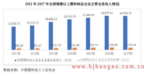 2011 年-2017 年全国规模以上塑料制品企业主营业务收入情况