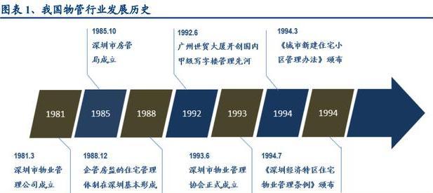 我国的物业管理行业2003年开始监管趋于市场化