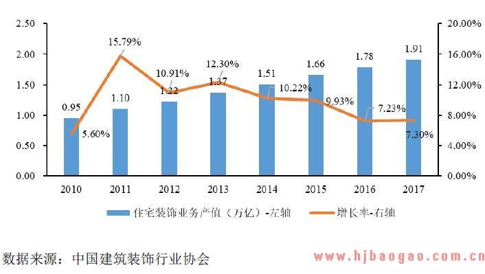 2018年精装修行业市场发展现状分析