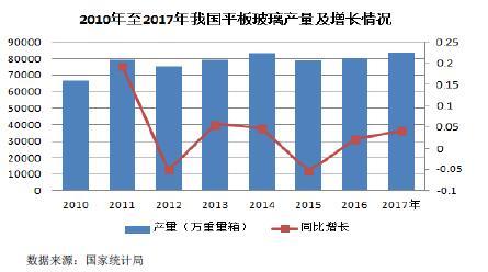 2016-2020年中国功率控制电源在玻璃玻纤行业市场应用发展现状和前景分析