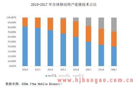 2010-2017 年全球移动用户连接技术占比