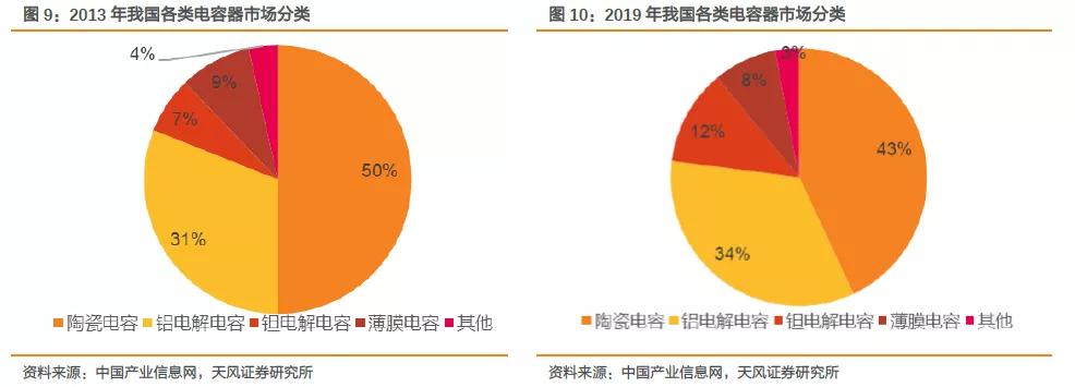 5G带动钽质电容需求,预估到今年底钽质电容价格将再增1倍