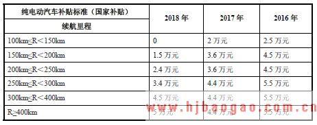 2018年锂离子电池行业现状市场分析及行业前景发展趋势分析