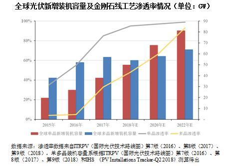 2015-2020年中国金刚石线行业市场发展现状分析