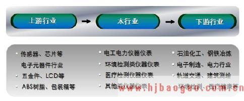 2016-2019年中国测量测试仪器仪表行业经营模式和上下游关联性分析