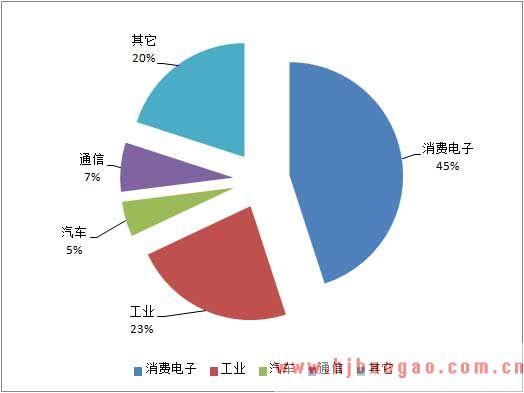2020-2025年中国铝电解电容器市场发展现状及行业发展趋势分析