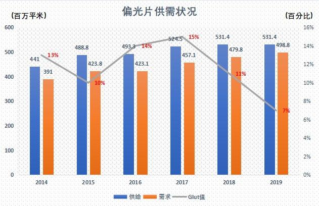2018-2025年中国偏光片行业市场发展现状及投资前景分析