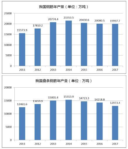 2011 年至2017 年我国钢筋(包括盘条钢筋)产量