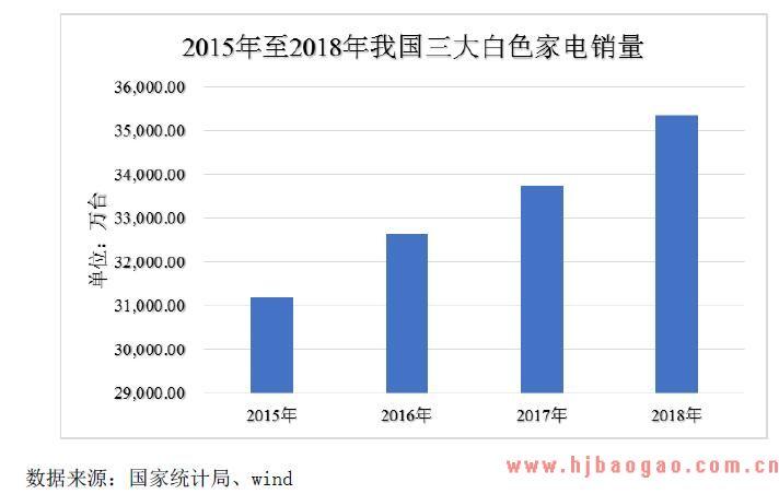 中国冰箱、洗衣机、空调销量统计情况