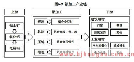 2015-2019年全球及中国铝型材行业市场发展现状分析