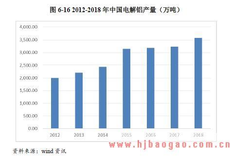 2015-2019年中国铝型材行业与上下游产业链关联性分析