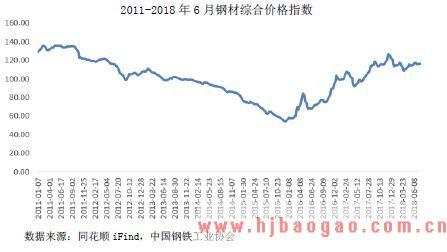 2011-2018 年6 月钢材综合价格指数