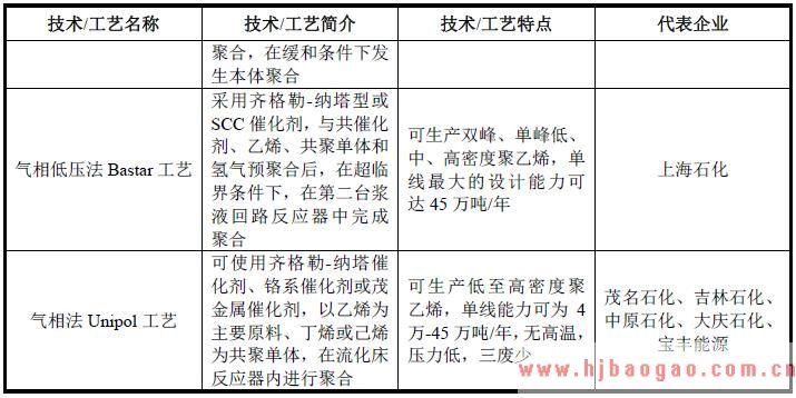 2018年烯烃行业技术水平及技术特点分析