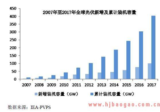 2015-2018年世界及全球太阳能光伏发电行业市场发展分析