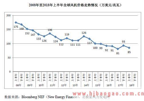 2008年至2018年上半年全球风机价格走势情况