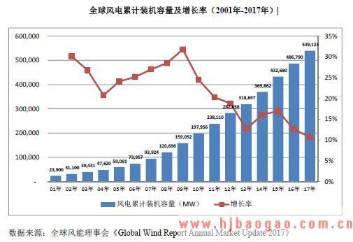 2015-2019年世界风电行业发展概况现状分析