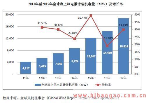 2011年至2017年全球海上风电累计装机容量(MW)及增长率