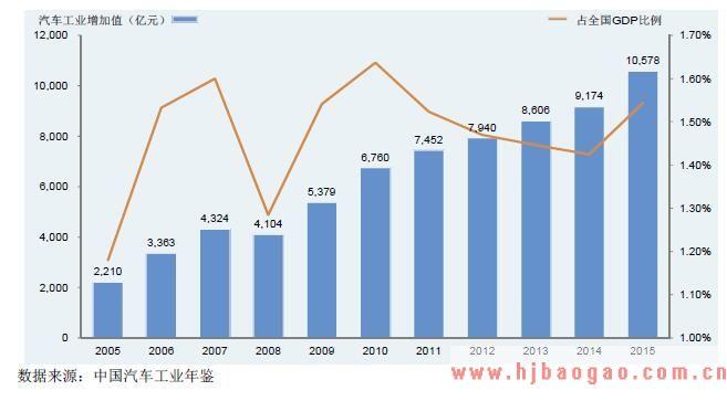 我 国汽车工业增加值及其占全国GDP 的比例