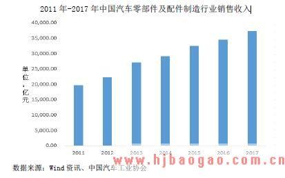 2011 年-2017 年中国汽车零部件及配件制造行业销售收入