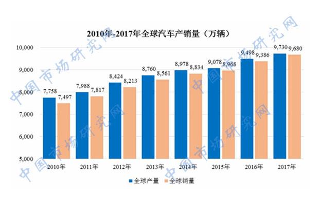 2014-2019年中国及全球汽车零部件行业市场发展现状分析