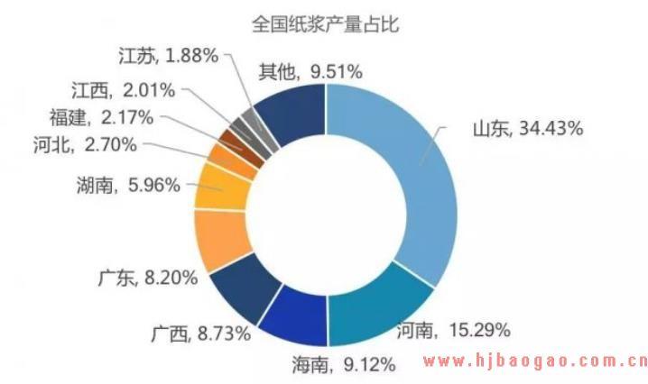我国纸浆行业产地集度分析