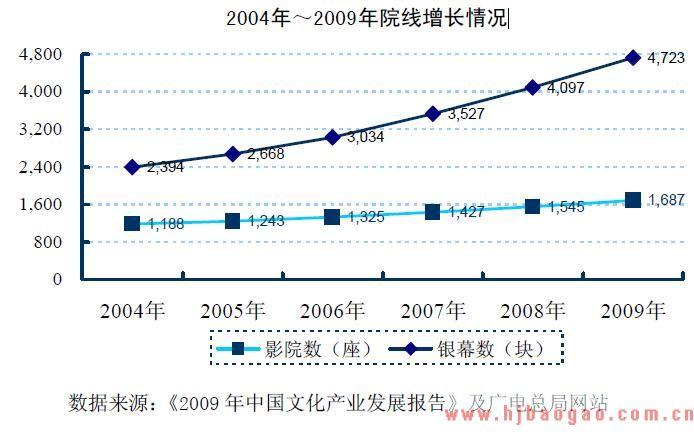 2010年电影行业市场发展现状分析