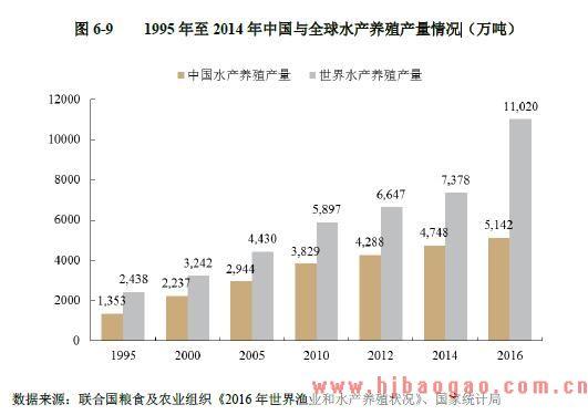 1995 年至 2014 年中 国与 全球 水产养殖产量情况