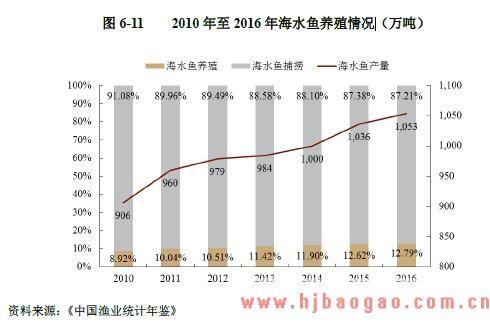 2010 年至 2016 年海水鱼 养殖 情况