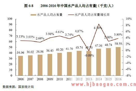2006 2016 年 中 国水产品人均占有量
