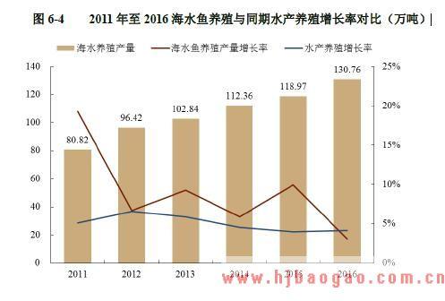 201 1 年至2016海水鱼养殖与同期水产养殖增长率对比