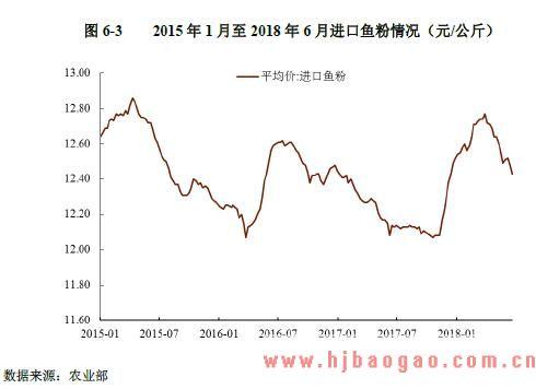 2015 年1月至2018年6 月进口鱼粉情况