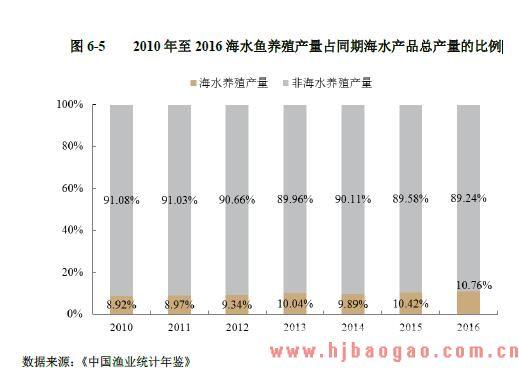 2010年至 2016海水鱼养殖产量占同期海水产品总产量的比例