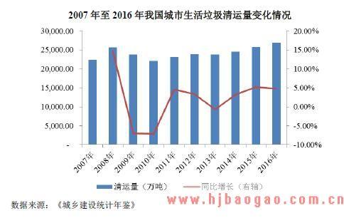 2015-2019年垃圾处理行业市场运行现状分析