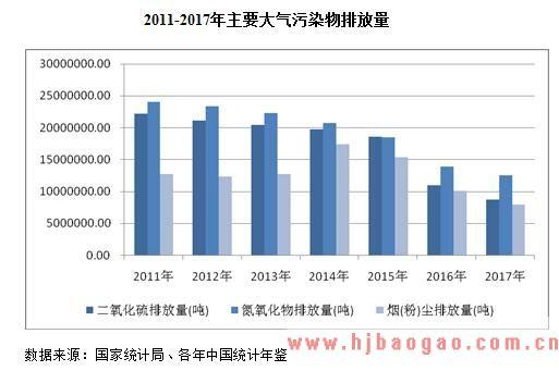 2018-2024年中国大气污染现状及市场投资前景分析