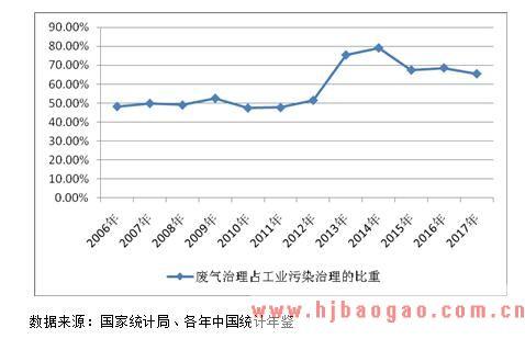 2019-2025年中国环境污染治理行业市场发展前景趋势分析