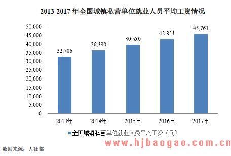 2013-2018年人力资源服务行业市场发展现状分析