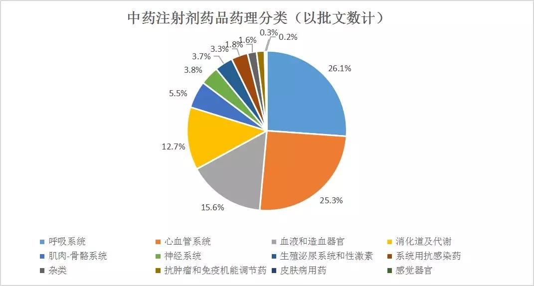 2020-2026年中国中药注射剂行业市场发展现状分析