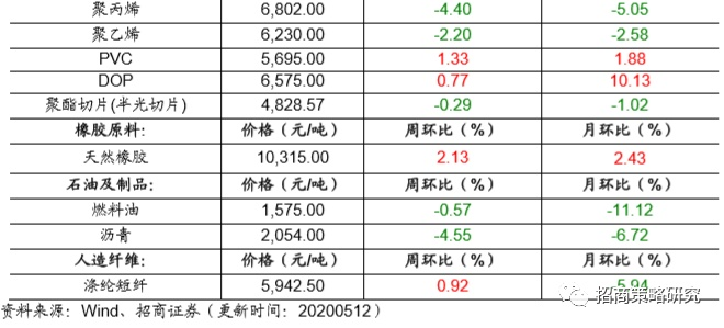 2020年5月原油价格持续回升,化工品价格涨跌同现