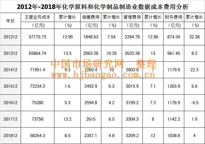 2018年中国化学原料和化学制品制造业行业数据市场调研分析