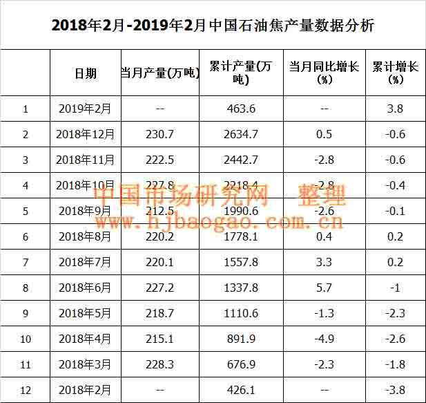 2010年-2018年中国石油焦产量数据市场调研及市场分析