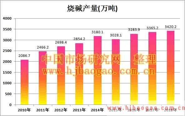 2010年-2018年中国烧碱产量数据