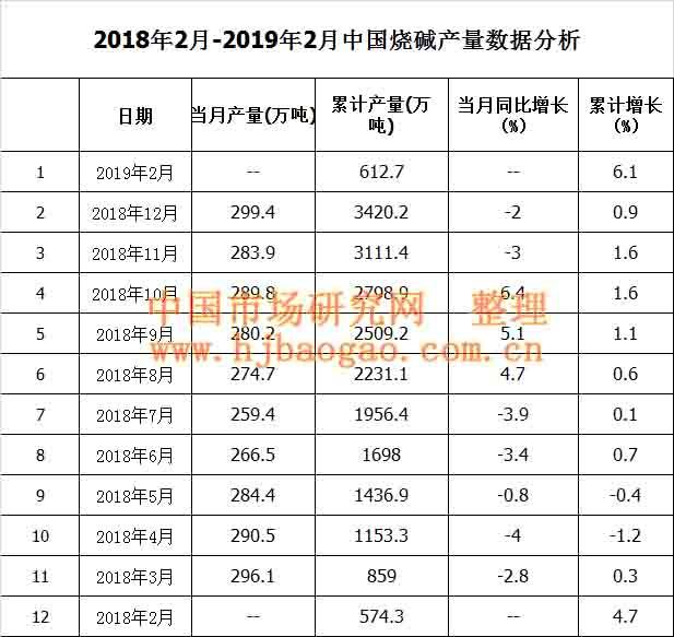 2018年2月-2019年2月中国烧碱产量数据分析