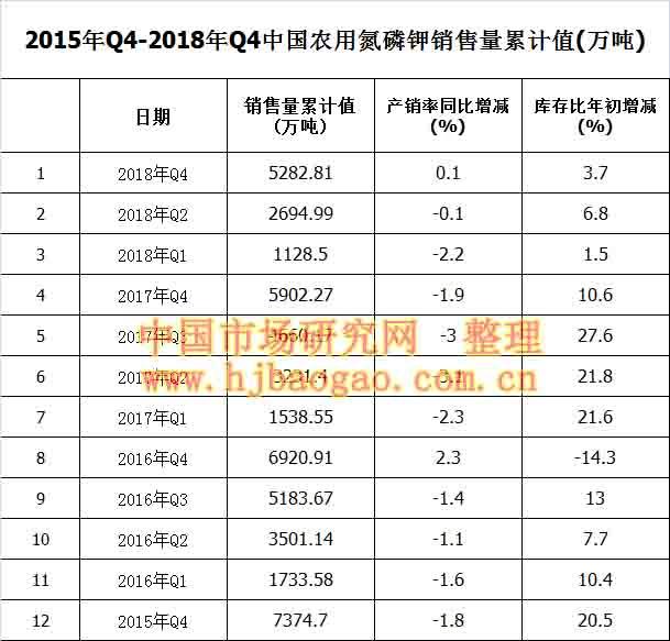 2015年Q4-2018年Q4中国农用氮磷钾销售量累计值