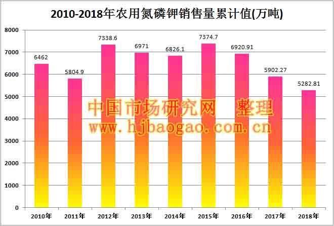 2010-2018年农用氮磷钾销售量累计值