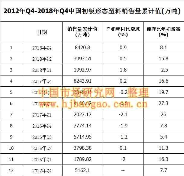 2012年Q4-2018年Q4中国初级形态塑料销售量累计值
